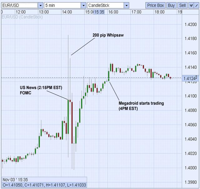 FOMC 3rd Nov 2010