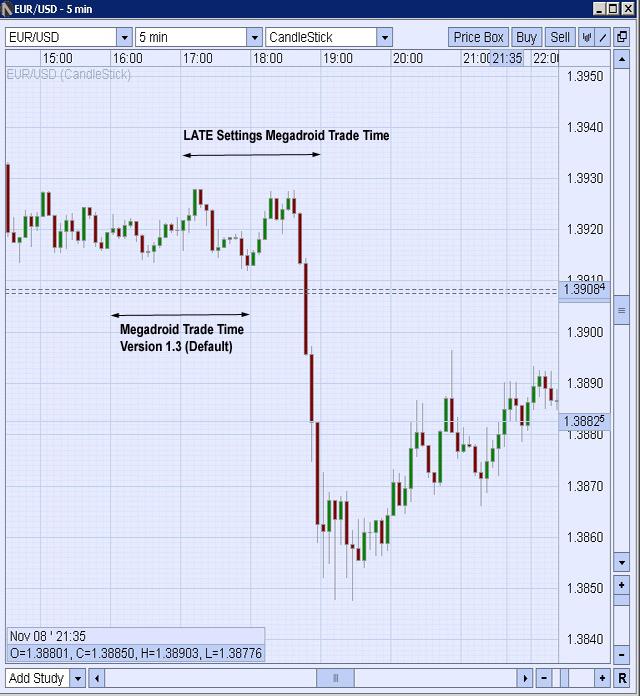 EUR/USD Breakout