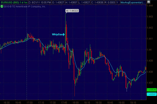 Forex Megadroid Whipsaw